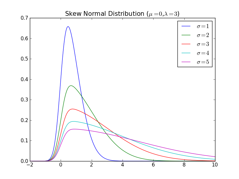 Skew Normal Distribution
