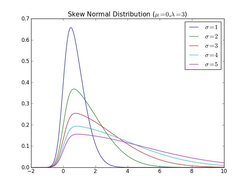 Skew Normal Distribution